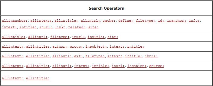 Операторы поиска Google, уточнение поисковых запросов
